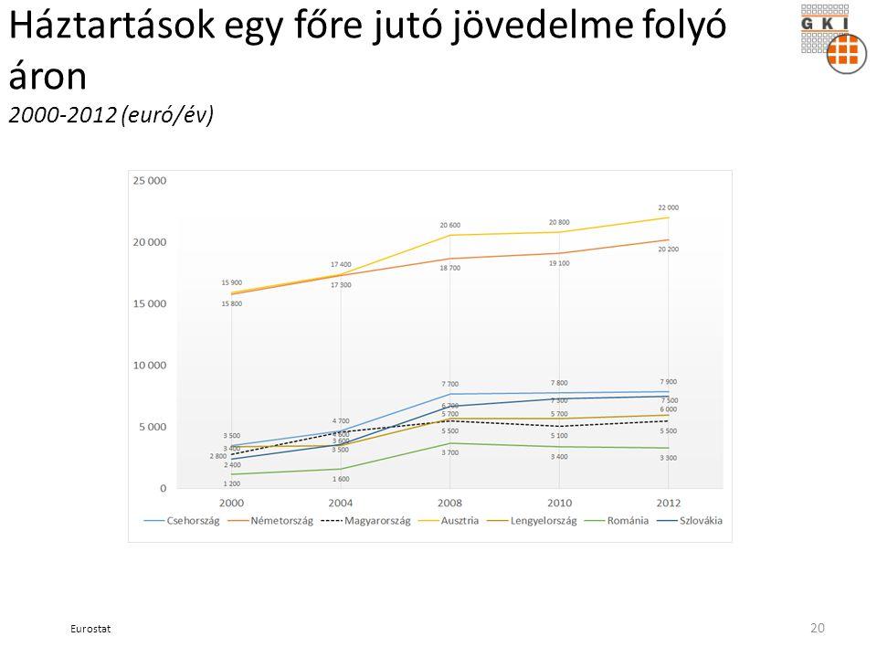 Háztartások egy főre jutó jövedelme folyó áron 2000-2012 (euró/év) Eurostat 20