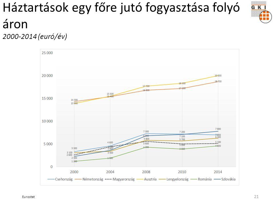 Háztartások egy főre jutó fogyasztása folyó áron 2000-2014 (euró/év) Eurostat 21