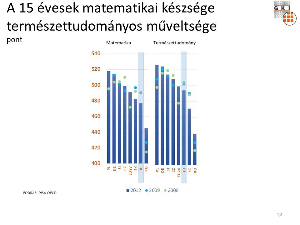 A 15 évesek matematikai készsége természettudományos műveltsége pont FORRÁS: PISA OECD 22