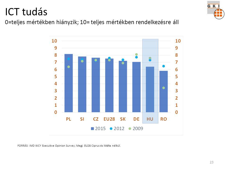 ICT tudás 0=teljes mértékben hiányzik; 10= teljes mértékben rendelkezésre áll FORRÁS: IMD WCY Executive Opinion Survey; Megj: EU28 Ciprus és Málta nélkül.