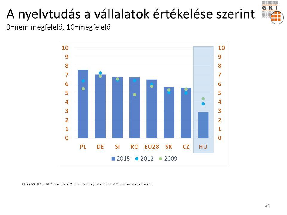 A nyelvtudás a vállalatok értékelése szerint 0=nem megfelelő, 10=megfelelő FORRÁS: IMD WCY Executive Opinion Survey; Megj: EU28 Ciprus és Málta nélkül.