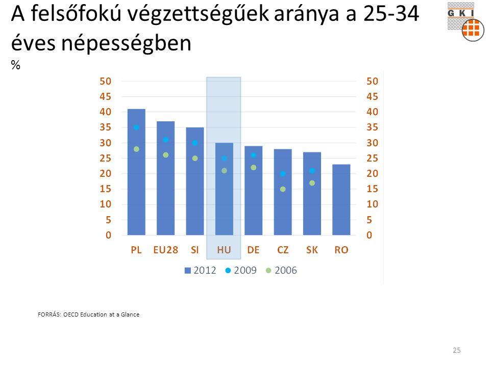 A felsőfokú végzettségűek aránya a 25-34 éves népességben % FORRÁS: OECD Education at a Glance 25