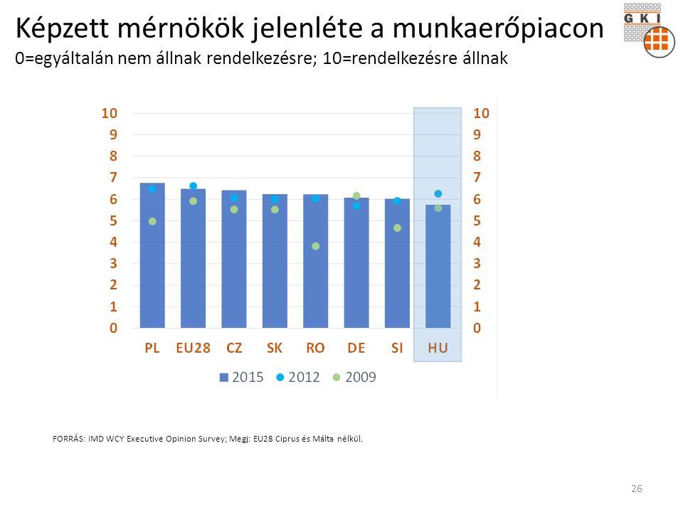 Képzett mérnökök jelenléte a munkaerőpiacon 0=egyáltalán nem állnak rendelkezésre; 10=rendelkezésre állnak FORRÁS: IMD WCY Executive Opinion Survey; Megj: EU28 Ciprus és Málta nélkül.