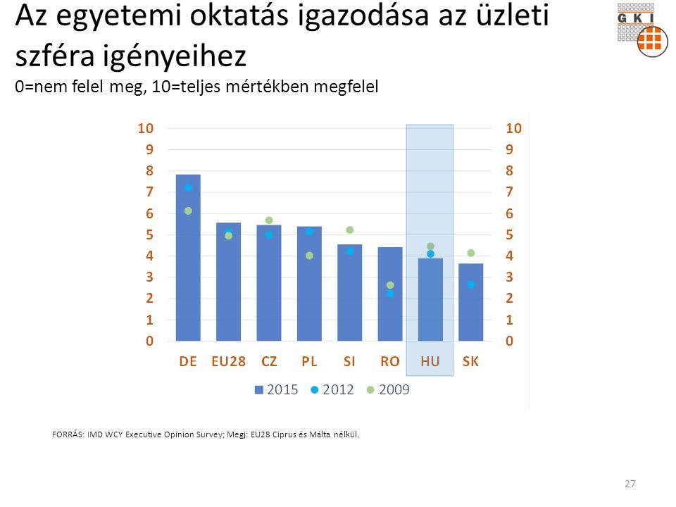 Az egyetemi oktatás igazodása az üzleti szféra igényeihez 0=nem felel meg, 10=teljes mértékben megfelel FORRÁS: IMD WCY Executive Opinion Survey; Megj: EU28 Ciprus és Málta nélkül.
