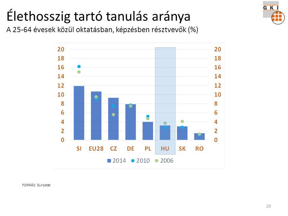 Élethosszig tartó tanulás aránya A 25-64 évesek közül oktatásban, képzésben résztvevők (%) FORRÁS: Eurostat 29