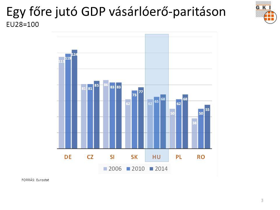 Egy főre jutó GDP vásárlóerő-paritáson EU28=100 FORRÁS: Eurostat 3