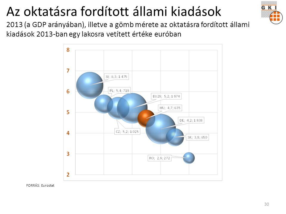 Az oktatásra fordított állami kiadások 2013 (a GDP arányában), illetve a gömb mérete az oktatásra fordított állami kiadások 2013-ban egy lakosra vetített értéke euróban FORRÁS: Eurostat 30