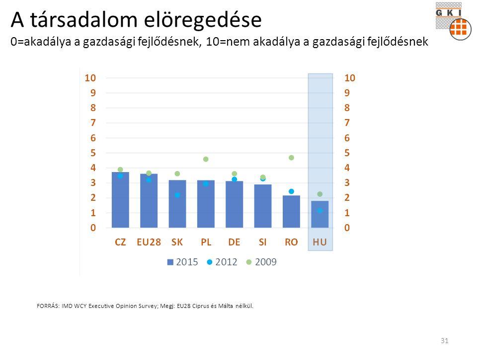 A társadalom elöregedése 0=akadálya a gazdasági fejlődésnek, 10=nem akadálya a gazdasági fejlődésnek FORRÁS: IMD WCY Executive Opinion Survey; Megj: EU28 Ciprus és Málta nélkül.