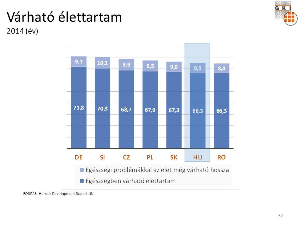 Várható élettartam 2014 (év) FORRÁS: Human Development Report UN 32
