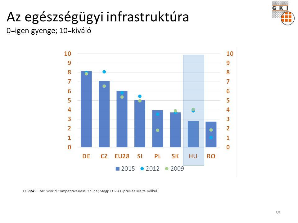 Az egészségügyi infrastruktúra 0=igen gyenge; 10=kiváló FORRÁS: IMD World Competitiveness Online; Megj: EU28 Ciprus és Málta nélkül 33
