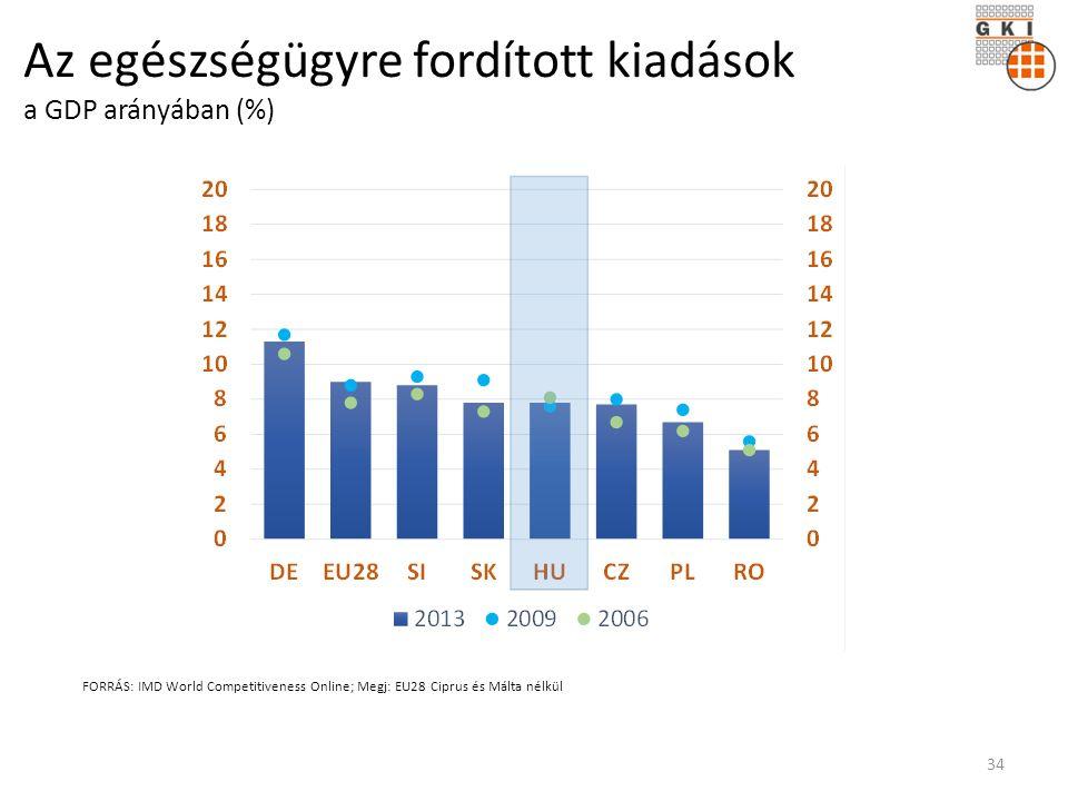 Az egészségügyre fordított kiadások a GDP arányában (%) FORRÁS: IMD World Competitiveness Online; Megj: EU28 Ciprus és Málta nélkül 34