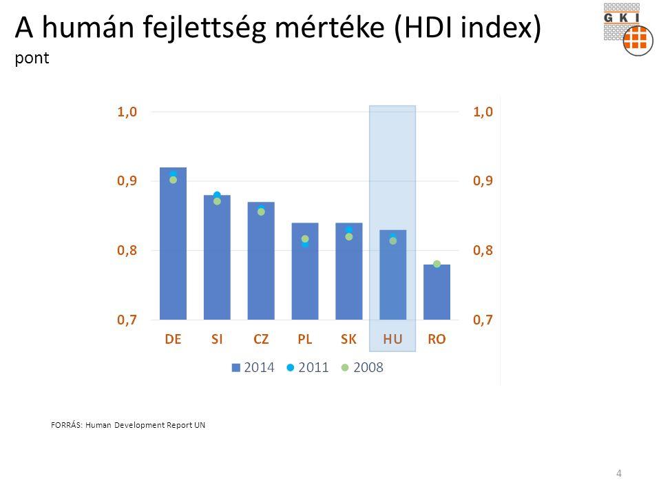 A humán fejlettség mértéke (HDI index) pont FORRÁS: Human Development Report UN 4