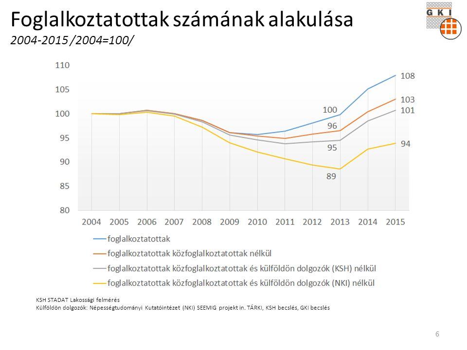 Foglalkoztatottak számának alakulása 2004-2015 /2004=100/ KSH STADAT Lakossági felmérés Külföldön dolgozók: Népességtudományi Kutatóintézet (NKI) SEEMIG projekt in.