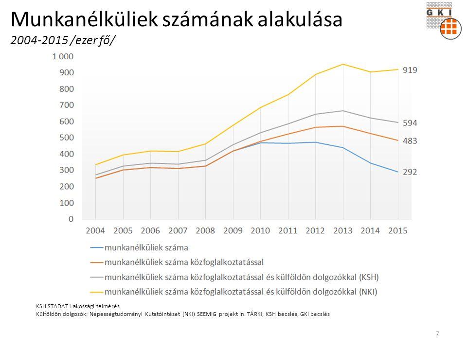 Munkanélküliek számának alakulása 2004-2015 /ezer fő/ KSH STADAT Lakossági felmérés Külföldön dolgozók: Népességtudományi Kutatóintézet (NKI) SEEMIG projekt in.
