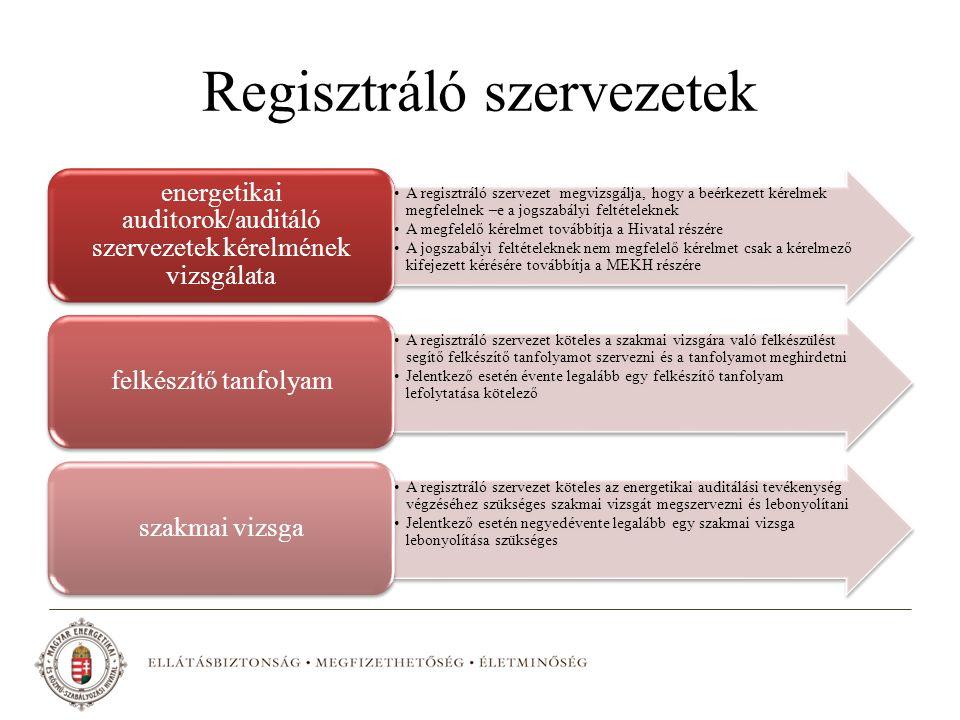Regisztráló szervezetek A regisztráló szervezet megvizsgálja, hogy a beérkezett kérelmek megfelelnek –e a jogszabályi feltételeknek A megfelelő kérelmet továbbítja a Hivatal részére A jogszabályi feltételeknek nem megfelelő kérelmet csak a kérelmező kifejezett kérésére továbbítja a MEKH részére energetikai auditorok/auditáló szervezetek kérelmének vizsgálata A regisztráló szervezet köteles a szakmai vizsgára való felkészülést segítő felkészítő tanfolyamot szervezni és a tanfolyamot meghirdetni Jelentkező esetén évente legalább egy felkészítő tanfolyam lefolytatása kötelező felkészítő tanfolyam A regisztráló szervezet köteles az energetikai auditálási tevékenység végzéséhez szükséges szakmai vizsgát megszervezni és lebonyolítani Jelentkező esetén negyedévente legalább egy szakmai vizsga lebonyolítása szükséges szakmai vizsga