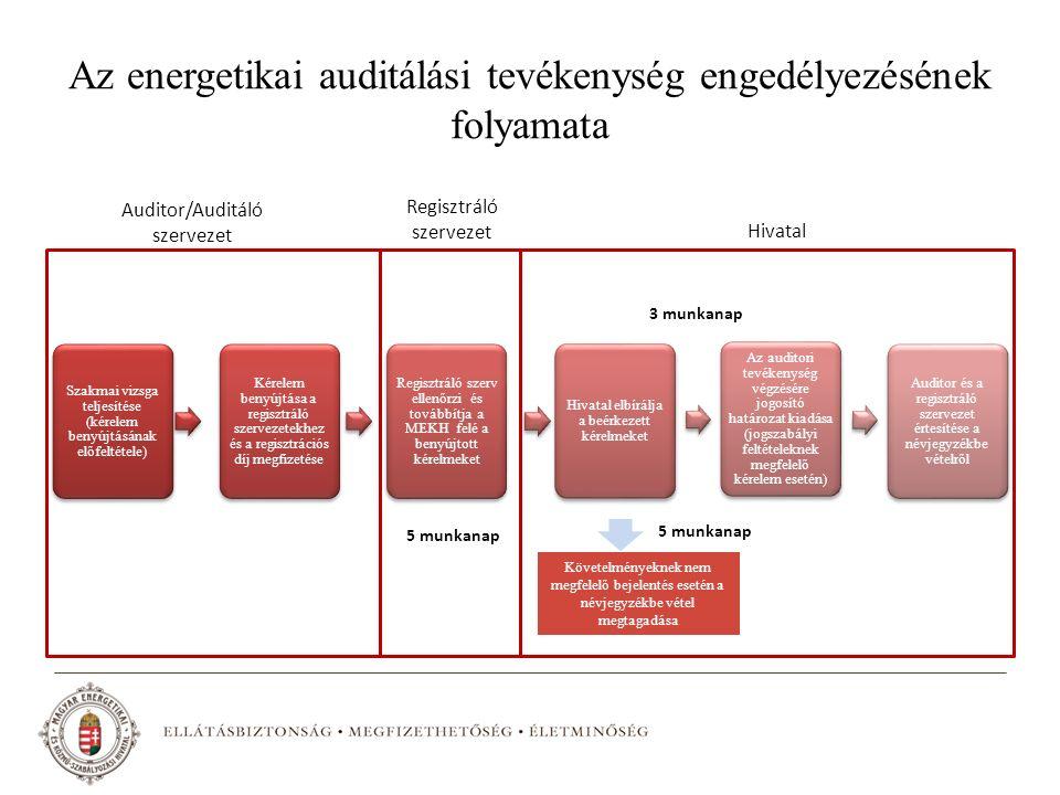 Az energetikai auditálási tevékenység engedélyezésének folyamata Szakmai vizsga teljesítése (kérelem benyújtásának előfeltétele) Kérelem benyújtása a regisztráló szervezetekhez és a regisztrációs díj megfizetése Regisztráló szerv ellenőrzi és továbbítja a MEKH felé a benyújtott kérelmeket Hivatal elbírálja a beérkezett kérelmeket Az auditori tevékenység végzésére jogosító határozat kiadása (jogszabályi feltételeknek megfelelő kérelem esetén) Auditor és a regisztráló szervezet értesítése a névjegyzékbe vételről 5 munkanap 3 munkanap Követelményeknek nem megfelelő bejelentés esetén a névjegyzékbe vétel megtagadása 5 munkanap Auditor/Auditáló szervezet Regisztráló szervezet Hivatal