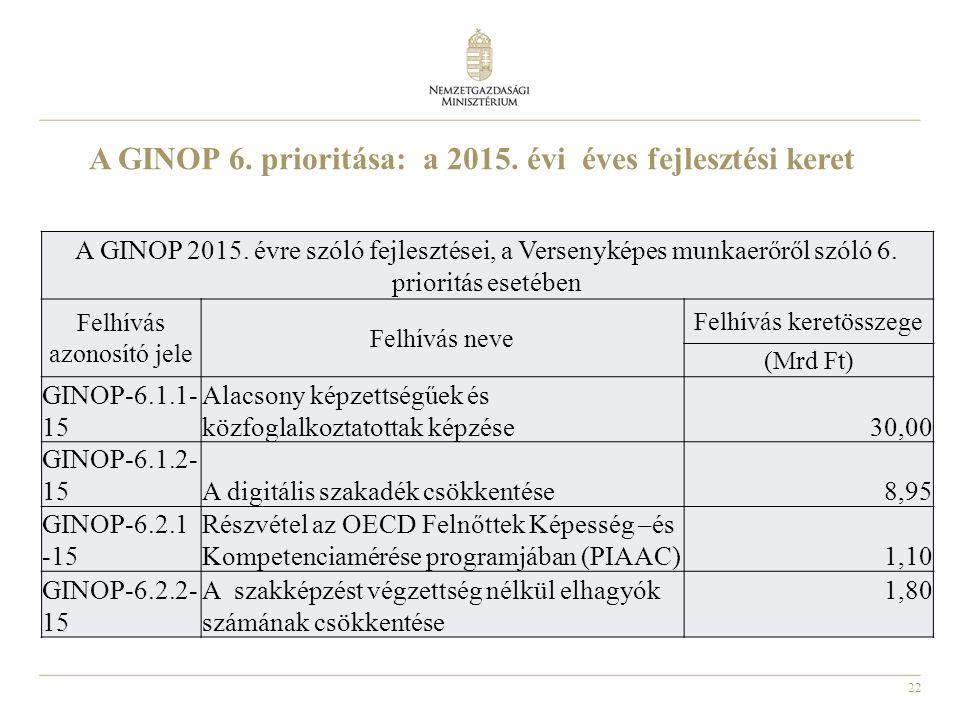 22 A GINOP 6. prioritása: a 2015. évi éves fejlesztési keret A GINOP 2015.