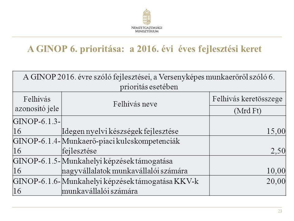 23 A GINOP 6. prioritása: a 2016. évi éves fejlesztési keret A GINOP 2016.