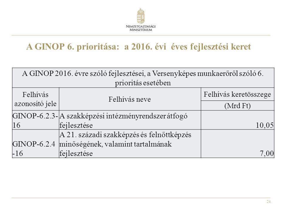 24 A GINOP 6. prioritása: a 2016. évi éves fejlesztési keret A GINOP 2016.