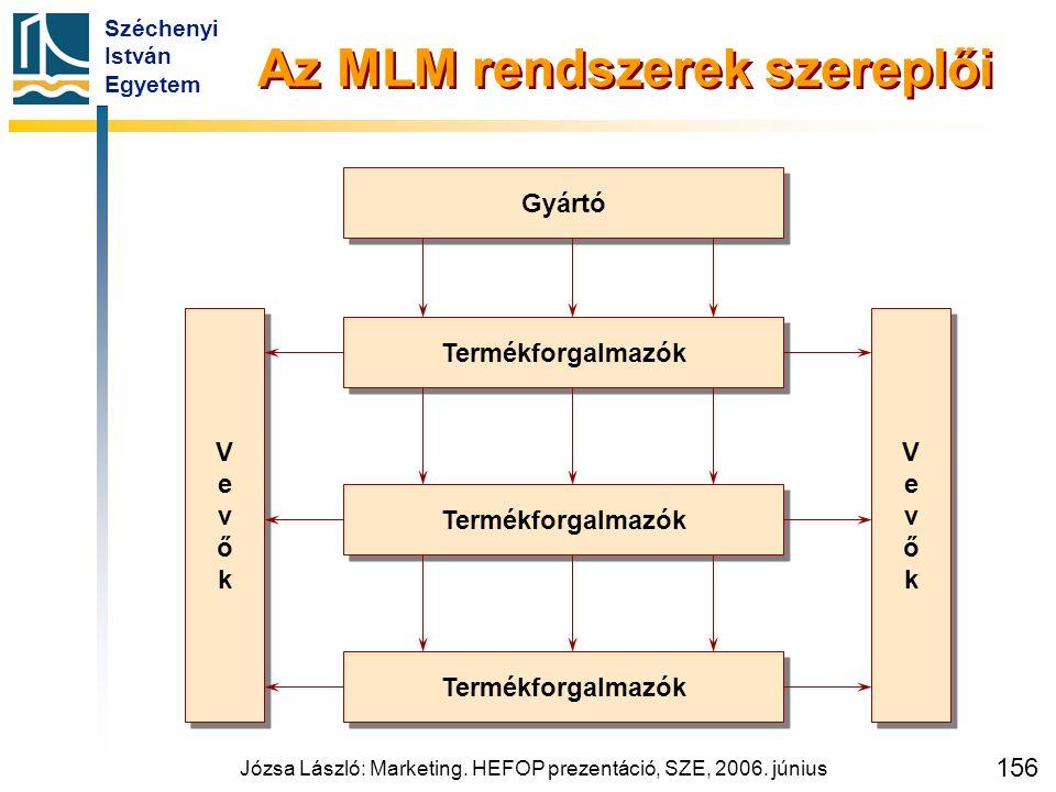 Széchenyi István Egyetem Józsa László: Marketing. HEFOP prezentáció, SZE, 2006. június 156 Az MLM rendszerek szereplői Gyártó Termékforgalmazók VevőkV