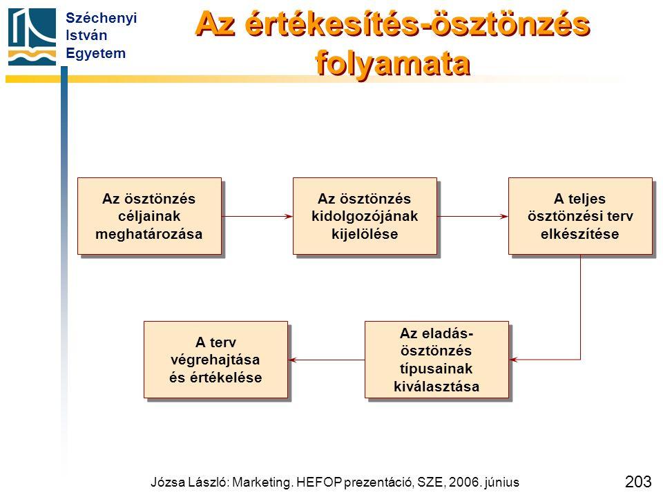 Széchenyi István Egyetem Józsa László: Marketing. HEFOP prezentáció, SZE, 2006. június 203 Az értékesítés-ösztönzés folyamata Az ösztönzés céljainak m