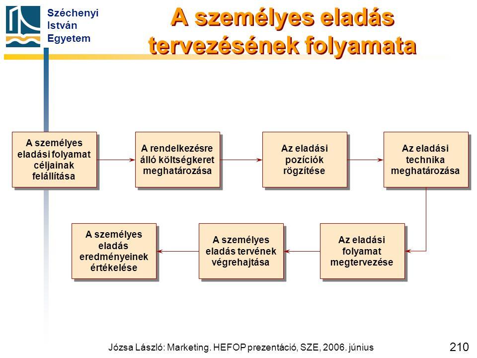 Széchenyi István Egyetem Józsa László: Marketing. HEFOP prezentáció, SZE, 2006. június 210 A személyes eladás tervezésének folyamata A személyes eladá