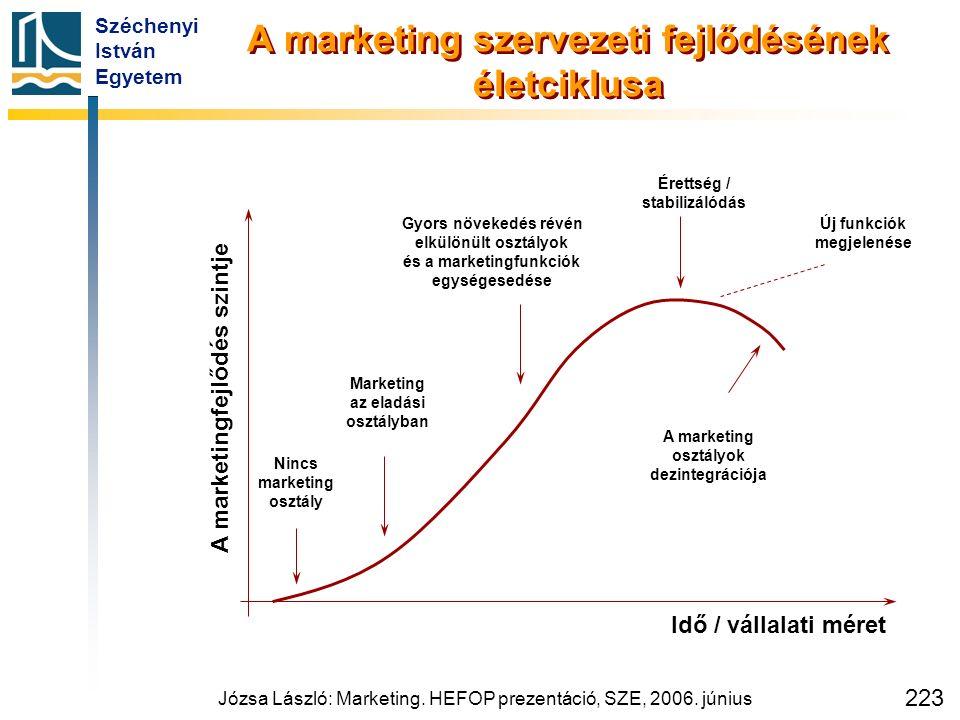Széchenyi István Egyetem Józsa László: Marketing. HEFOP prezentáció, SZE, 2006. június 223 A marketing szervezeti fejlődésének életciklusa Idő / válla