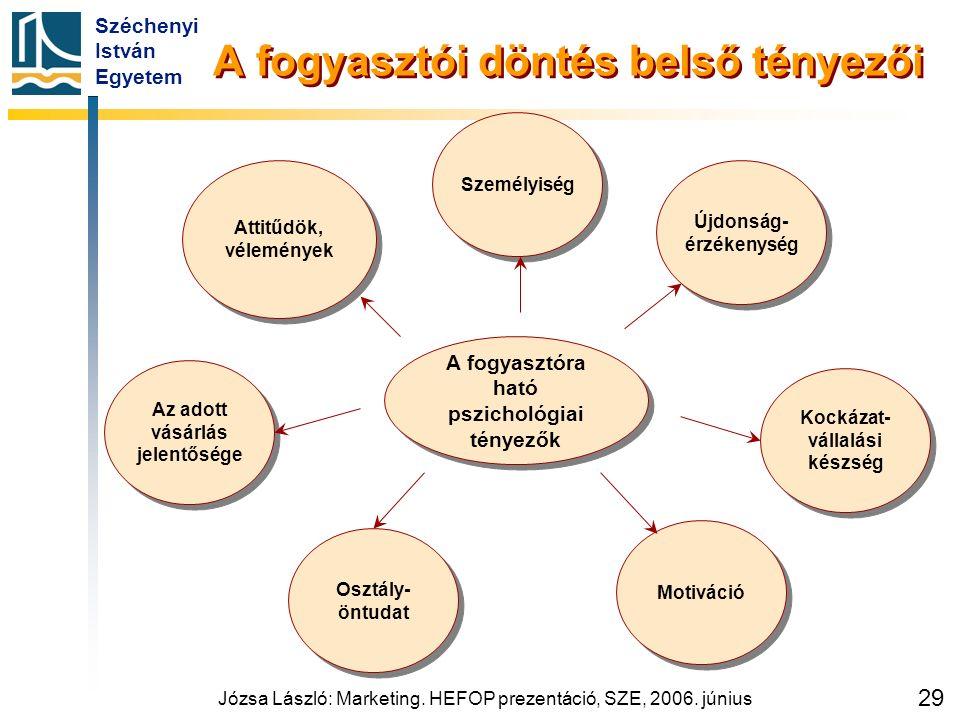 Széchenyi István Egyetem Józsa László: Marketing. HEFOP prezentáció, SZE, 2006. június 29 A fogyasztói döntés belső tényezői A fogyasztóra ható pszich
