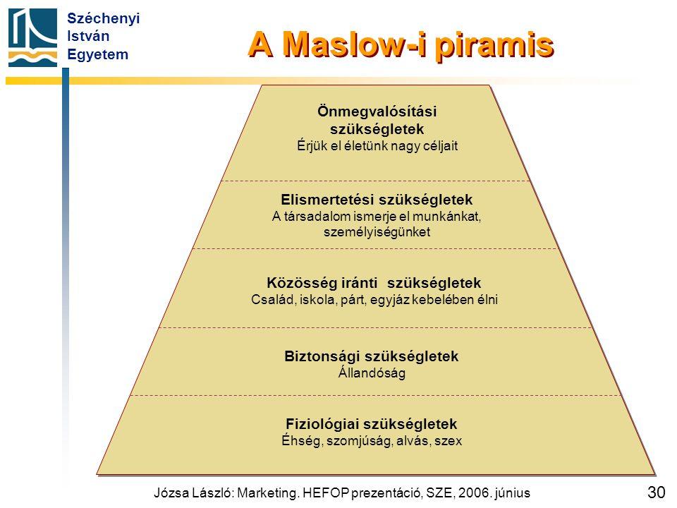 Széchenyi István Egyetem Józsa László: Marketing. HEFOP prezentáció, SZE, 2006. június 30 A Maslow-i piramis Önmegvalósítási szükségletek Érjük el éle