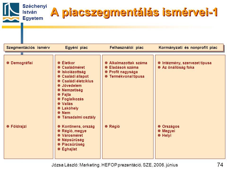 Széchenyi István Egyetem Józsa László: Marketing. HEFOP prezentáció, SZE, 2006. június 74   Demográfiai   Földrajzi   Életkor   Családméret 