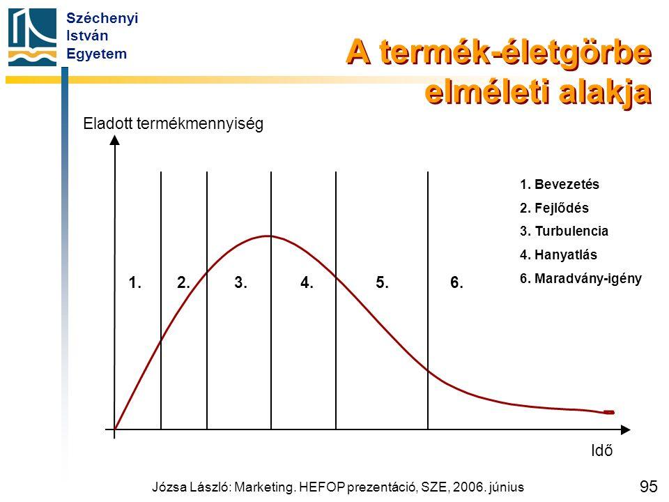 Széchenyi István Egyetem Józsa László: Marketing. HEFOP prezentáció, SZE, 2006. június 95 A termék-életgörbe elméleti alakja Eladott termékmennyiség 1