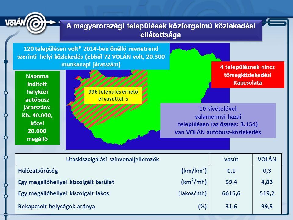 A magyarországi települések közforgalmú közlekedési ellátottsága Utaskiszolgálási színvonaljellemzőkvasútVOLÁN Hálózatsűrűség(km/km 2 )0,10,3 Egy megállóhellyel kiszolgált terület(km 2 /mh)59,44,83 Egy megállóhellyel kiszolgált lakos(lakos/mh)6616,6519,2 Bekapcsolt helységek aránya(%)31,699,5 Naponta indított helyközi autóbusz járatszám: Kb.