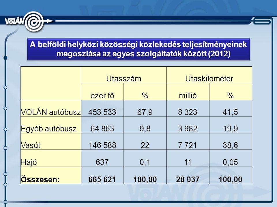 A VOLÁN társaságok autóbusz-állományának életkor szerinti megoszlása 2014. január 1-én