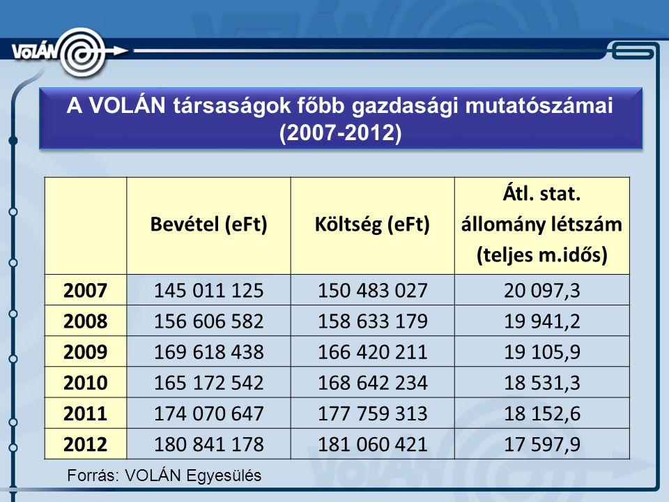 Forrás: VOLÁN Egyesülés A VOLÁN társaságok főbb gazdasági mutatószámai (2007-2012) Bevétel (eFt)Költség (eFt) Átl.