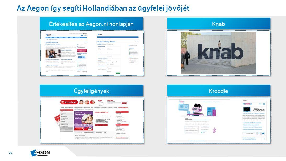 22 Az Aegon így segíti Hollandiában az ügyfelei jövőjét Értékesítés az Aegon.nl honlapján Ügyféligények Knab Kroodle