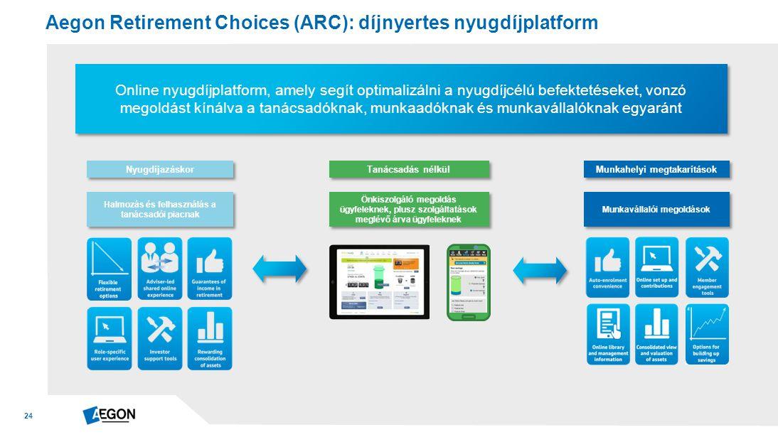 24 Online nyugdíjplatform, amely segít optimalizálni a nyugdíjcélú befektetéseket, vonzó megoldást kínálva a tanácsadóknak, munkaadóknak és munkavállalóknak egyaránt Aegon Retirement Choices (ARC): díjnyertes nyugdíjplatform Munkahelyi megtakarítások Munkavállalói megoldások Nyugdíjazáskor Halmozás és felhasználás a tanácsadói piacnak Tanácsadás nélkül Önkiszolgáló megoldás ügyfeleknek, plusz szolgáltatások meglévő árva ügyfeleknek