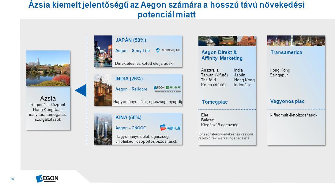 26 Ázsia kiemelt jelentőségű az Aegon számára a hosszú távú növekedési potenciál miatt KÍNA (50%) Aegon - CNOOC Hagyományos élet, egészség, unit-linked, csoportos biztosítások INDIA (26%) Aegon - Religare Hagyományos élet, egészség, nyugdíj JAPÁN (50%) Aegon - Sony Life Befektetéshez kötött életjáradék Ázsia Regionális központ Hong Kong-ban: irányítás, támogatás, szolgáltatások