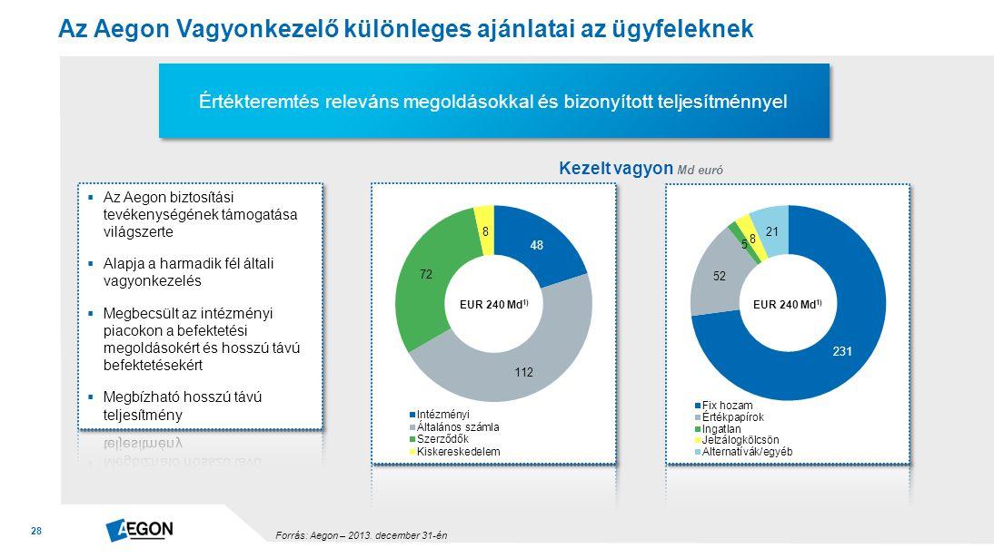 28 Az Aegon Vagyonkezelő különleges ajánlatai az ügyfeleknek Értékteremtés releváns megoldásokkal és bizonyított teljesítménnyel EUR 240 Md 1) Forrás: Aegon – 2013.