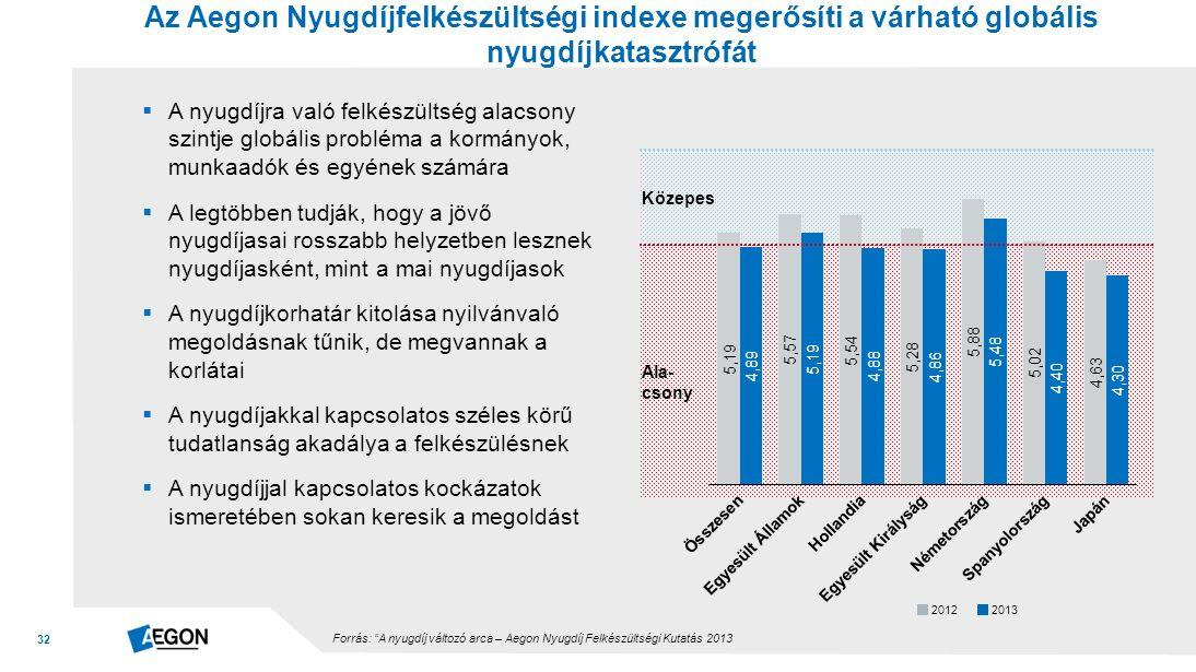 32 Az Aegon Nyugdíjfelkészültségi indexe megerősíti a várható globális nyugdíjkatasztrófát Forrás: A nyugdíj változó arca – Aegon Nyugdíj Felkészültségi Kutatás 2013  A nyugdíjra való felkészültség alacsony szintje globális probléma a kormányok, munkaadók és egyének számára  A legtöbben tudják, hogy a jövő nyugdíjasai rosszabb helyzetben lesznek nyugdíjasként, mint a mai nyugdíjasok  A nyugdíjkorhatár kitolása nyilvánvaló megoldásnak tűnik, de megvannak a korlátai  A nyugdíjakkal kapcsolatos széles körű tudatlanság akadálya a felkészülésnek  A nyugdíjjal kapcsolatos kockázatok ismeretében sokan keresik a megoldást Ala- csony Közepes 20122013