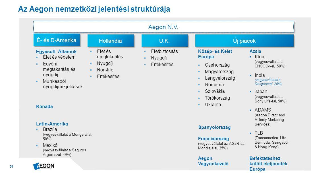 36 Az Aegon nemzetközi jelentési struktúrája Aegon N.V.