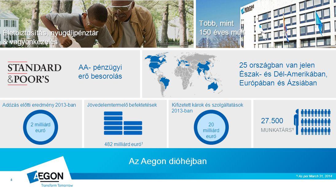 4 27.500 MUNKATÁRS 1 25 országban van jelen Észak- és Dél-Amerikában, Európában és Ázsiában 2 milliárd euró 20 milliárd euró Adózás előtti eredmény 2013-banKifizetett károk és szolgáltatások 2013-ban Jövedelemtermelő befektetések 482 milliárd euró 1 AA- pénzügyi erő besorolás 1) As per March 31, 2014 Az Aegon dióhéjban Több, mint 150 éves múlt Életbiztosítás, nyugdíjpénztár & vagyonkezelés