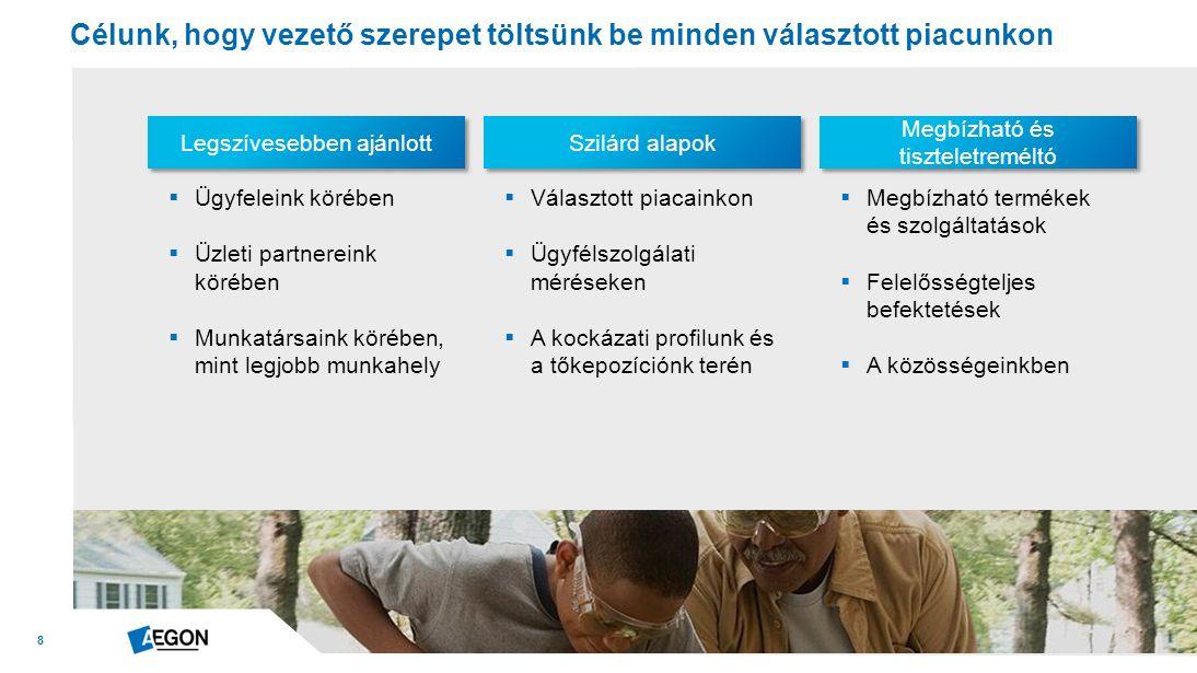 29 Variable Annuities Europe (befektetéshez kötött életjáradék) segít az embereknek kézbe venni a nyugdíjas éveiket = Pénzpiacok volatilitása Egyre növekvő várható élettartam és elöregedő társadalmak Kisebb a kormányok, a munkaadók és a család nyújtotta biztonsági háló Igény a hosszú távú védelemre Igény a vagyongyarapításra Igény pénzügyi garanciákra  Variable Annuities Europe az Egyesült Királyság, Franciaország és Németország területén működik  UK befektetéshez kötött életjáradék új üzlet GBP 1,1 milliárd (2013)  Európa többi országában 1-2 milliárd euró