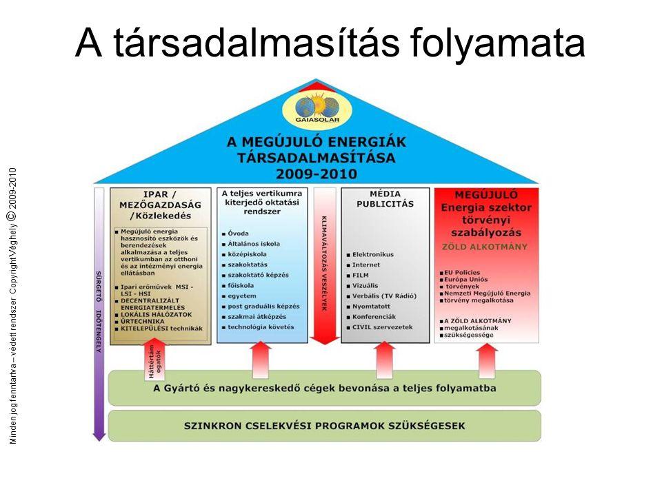 Minden jog fenntartva – védett rendszer Copyright Véghely © 2009-2010 Az alapok Megújuló energia törvény  Ami nincs ZÖLD ALKOTMÁNY  Ami nincs Stratégiák  Nincs vagy zavaros
