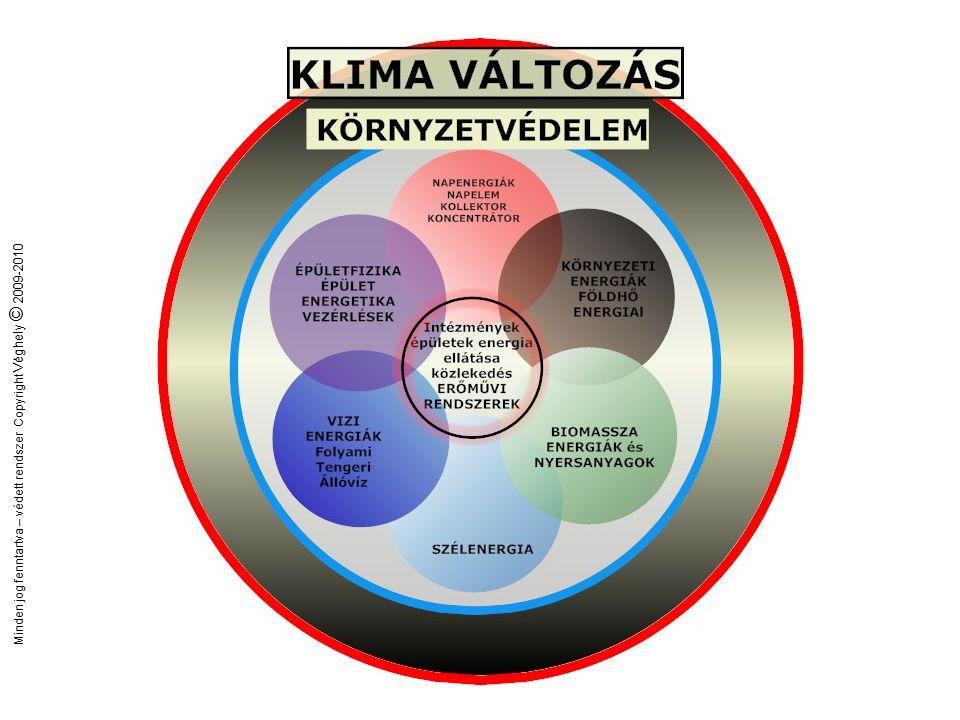 Minden jog fenntartva – védett rendszer Copyright Véghely © 2009-2010 A társadalmasítás folyamata
