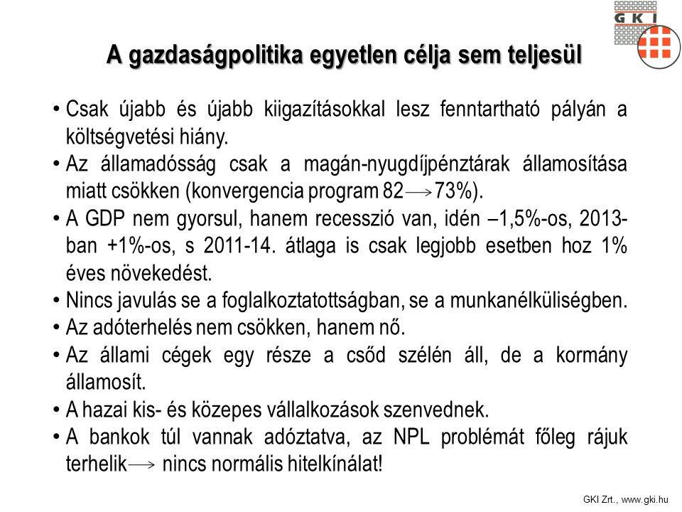 GKI Zrt., www.gki.hu A gazdaságpolitika egyetlen célja sem teljesül A gazdaságpolitika egyetlen célja sem teljesül Csak újabb és újabb kiigazításokkal lesz fenntartható pályán a költségvetési hiány.