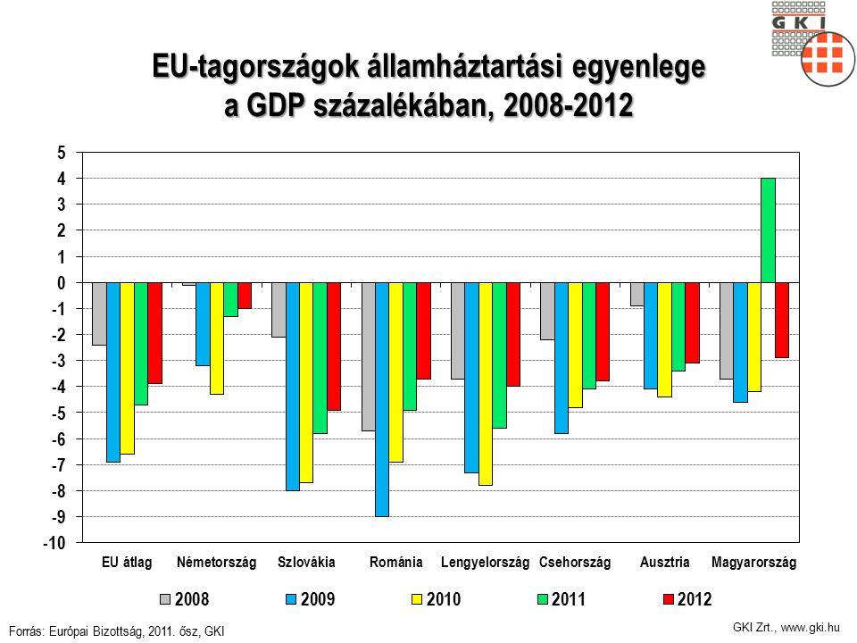 GKI Zrt., www.gki.hu EU-tagországok államháztartási egyenlege a GDP százalékában, 2008-2012 Forrás: Európai Bizottság, 2011.
