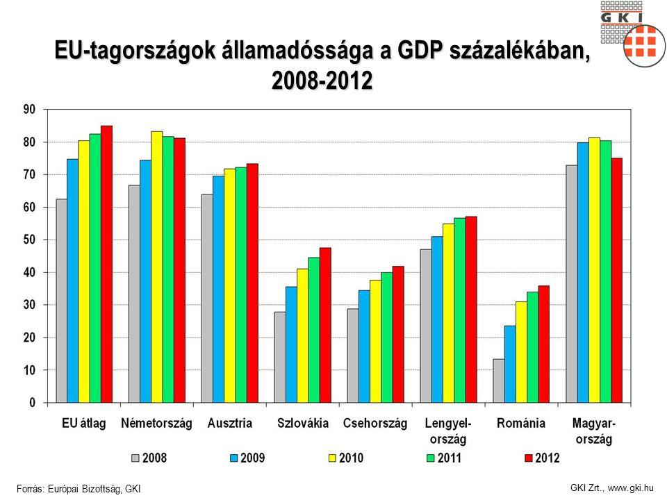 GKI Zrt., www.gki.hu EU-tagországok államadóssága a GDP százalékában, 2008-2012 Forrás: Európai Bizottság, GKI
