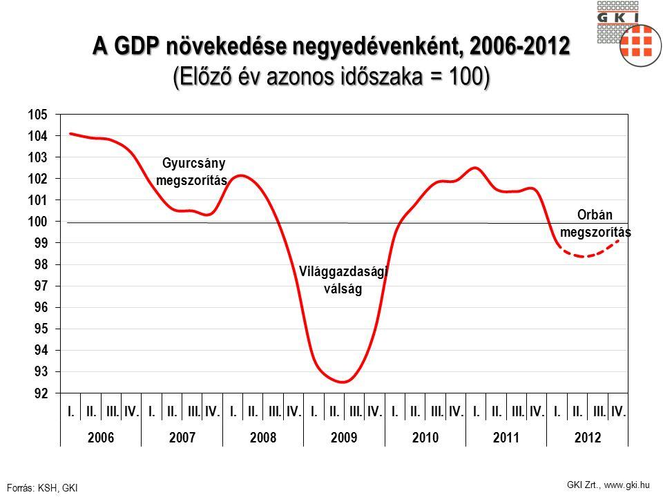 GKI Zrt., www.gki.hu A GDP növekedése negyedévenként, 2006-2012 (Előző év azonos időszaka = 100) Forrás: KSH, GKI