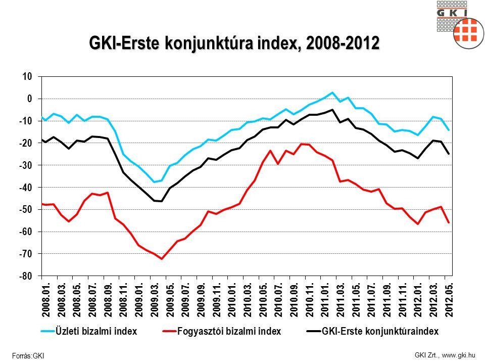 GKI Zrt., www.gki.hu GKI-Erste konjunktúra index, 2008-2012 Forrás:GKI