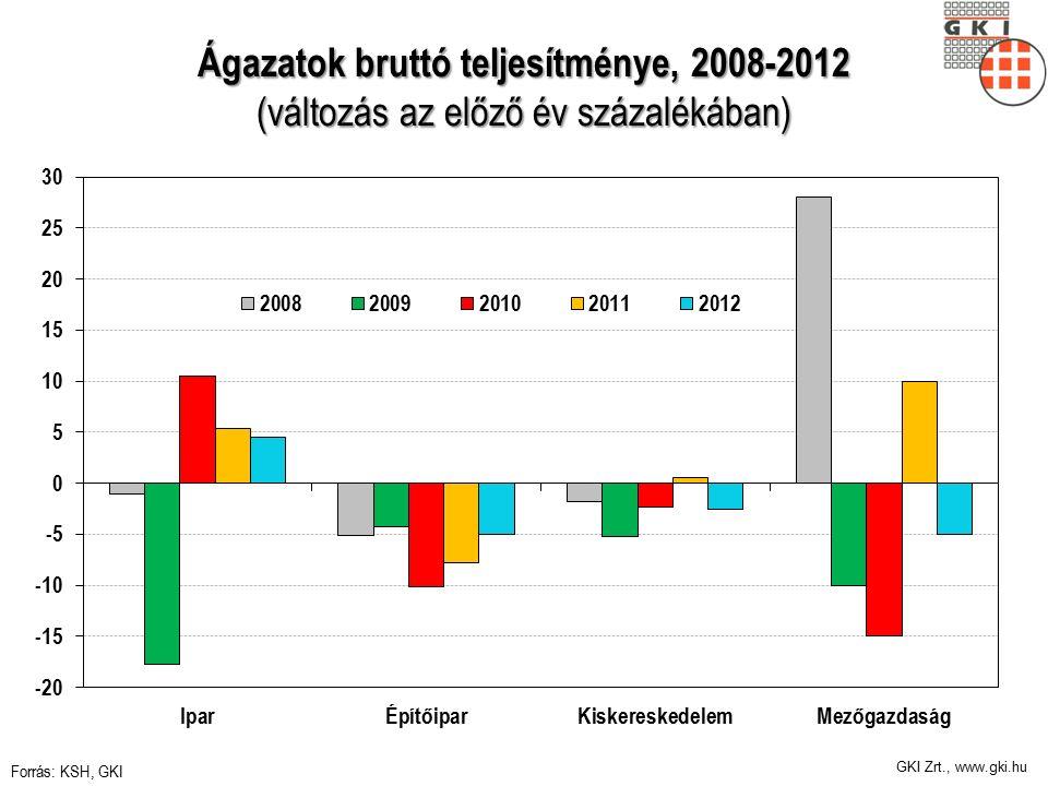 GKI Zrt., www.gki.hu Ágazatok bruttó teljesítménye, 2008-2012 (változás az előző év százalékában) Forrás: KSH, GKI